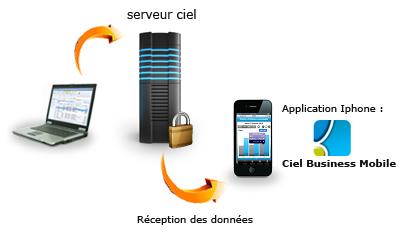 Communication entre un logiciel Ciel Mac et un iPhone / iPad