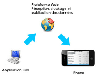 Communication entre Ciel Compta Mac et Ciel Business Mobile