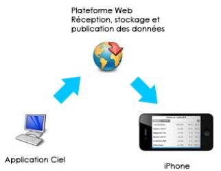 Communication entre Ciel Compta Mac et Ciel Business Mobile