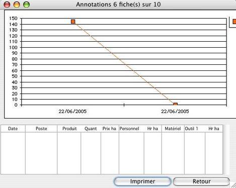 Agri4D: graphique des annotations