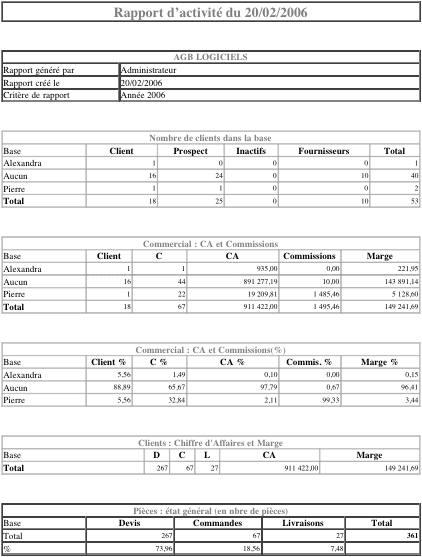 cadratin: rapport d'activité