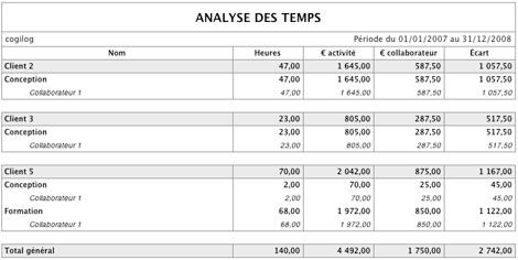 Tableau d'analyse des temps valorisé