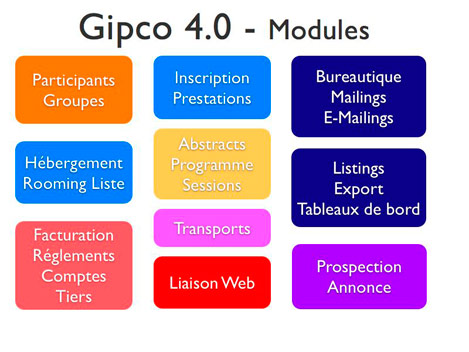 Les modules de Gipco